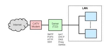 元々のネットワーク構成