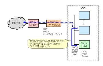 DNSの切り替え案1