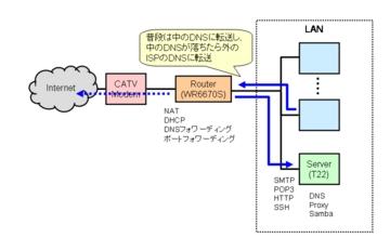 DNSの切り替え案2